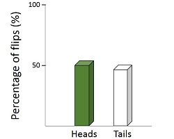 Binomial heads tails graph