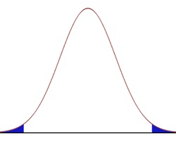 Normal distribution curve (bell curve)