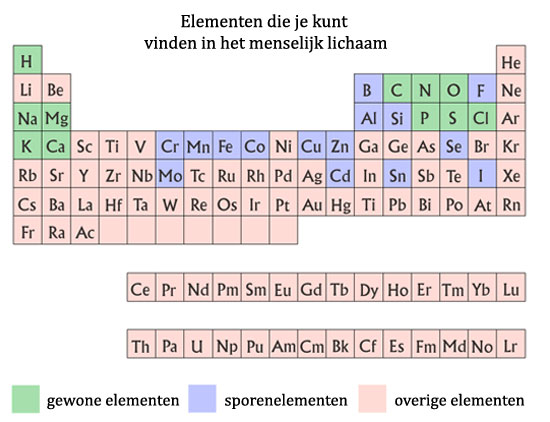 Periodic Table Illustration