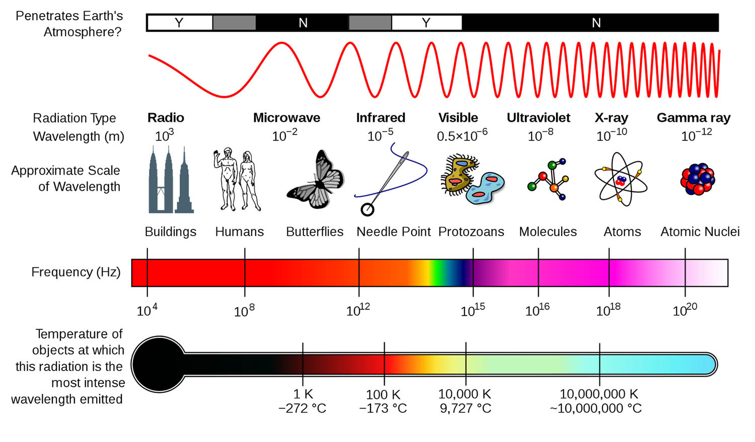 Electromagnetic Spectrum Telepathy Channeling