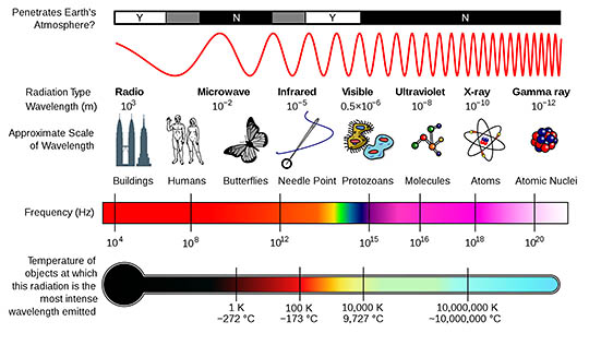 Types of light waves