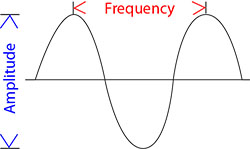 Sound wave amplitude and frequency