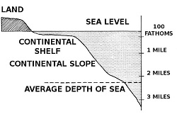 Continental shelf