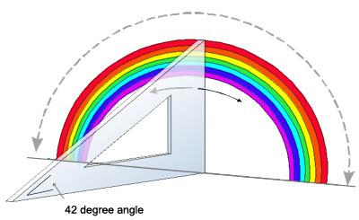 https://askabiologist.asu.edu/sites/default/files/resources/articles/seecolor/rainbow42degree.jpg