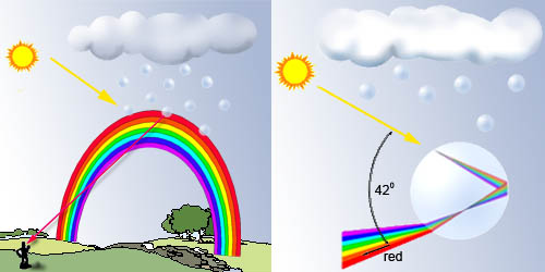 Rainbow Making