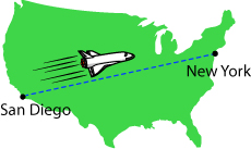 A space shuttle could travel form San Diego to New York City in less than 10 minutes!