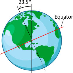 Image result for earth is tilted at an angle of