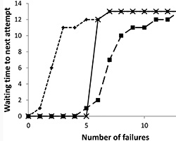Graph of waiting time versus number of failures