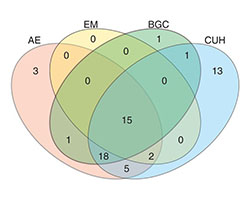 Venn diagram of antibiotic-resistant genes from different locations in Denmark.