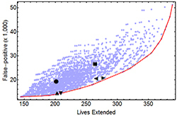 a scatterplot is shown with a red line following the trend of the data points. The data points shown the relationship between false positives and lives extended.