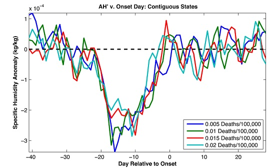 Data represents the computer model. Two plots are oriented vertically. They contain lines that show that a drop in humidity (top graph) corresponds to an increase in flu-like symptoms. Each of these plots is represented with respect to time.
