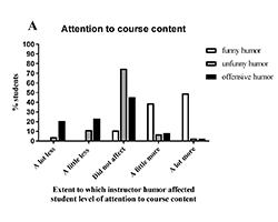 Student attention to course content with teacher jokes